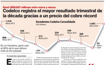 Codelco registra el resultado trimestral de la década gracias a un precio del cobre récord